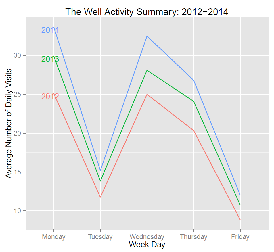 Avg. Visits Day.of.week by year (lines) Jan 2012-Apr 2014